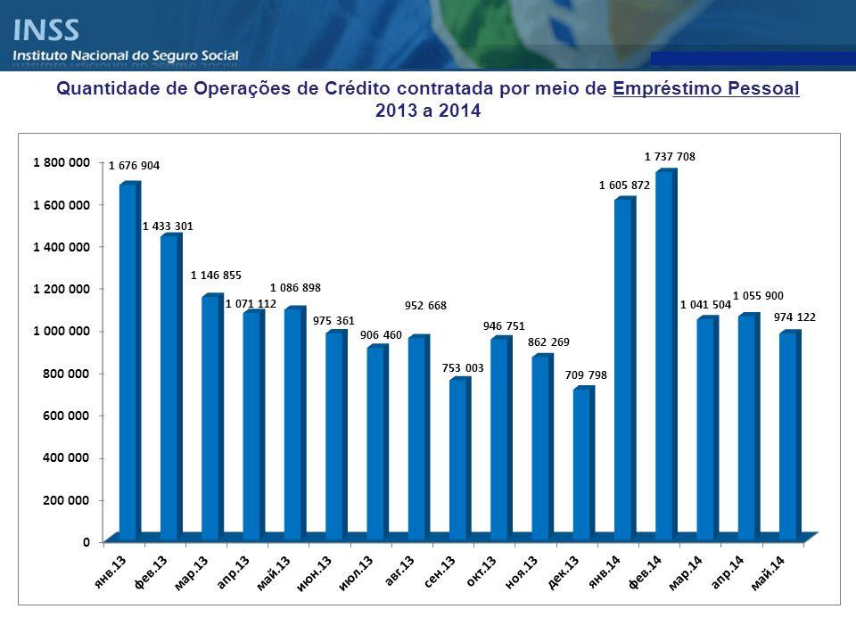 Quantidade de Operações de Crédito contratada por meio de Empréstimo Pessoal 2013 a 2014
