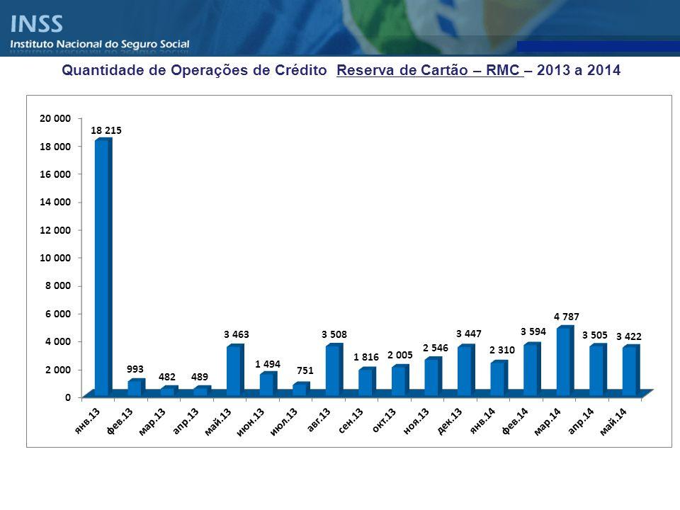 Quantidade de Operações de Crédito Reserva de Cartão – RMC – 2013 a 2014