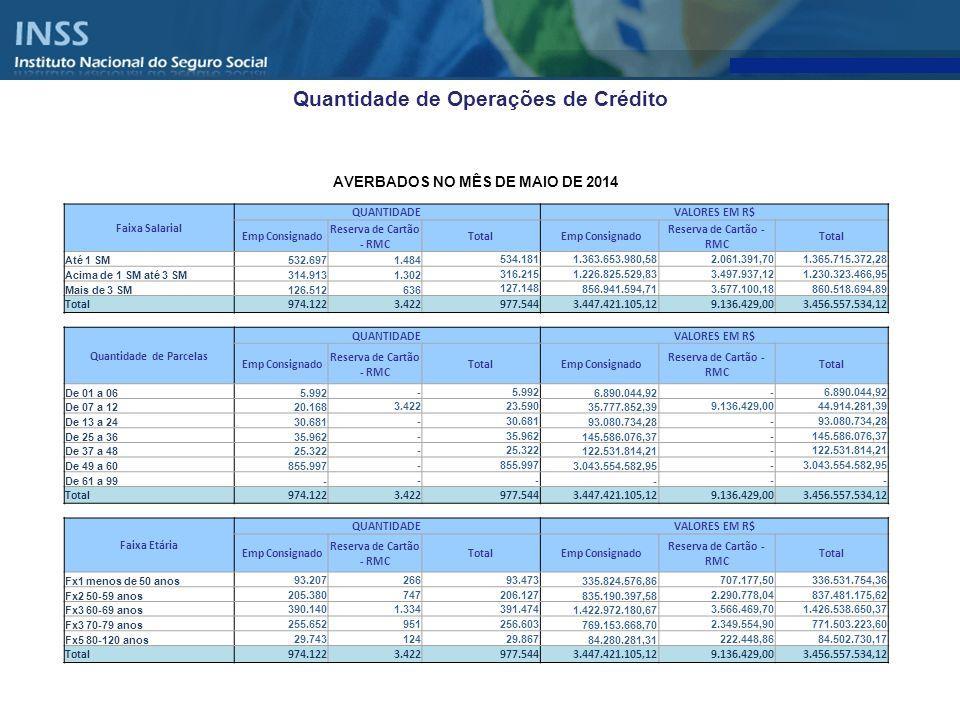 Quantidade de Operações de Crédito Período QUANTIDADEVALOR DO EMPRÉSTIMO Empréstimo Consignado Reserva de Cartão - RMC TOTAL QUANTIDADE Empréstimo Consignado Reserva de Cartão - RMC TOTAL VALOR 2013 (A) *12.491.38039.20912.530.58941.164.466.956,9040.042.219,1841.204.509.176,08 2014 (B)6.415.10617.6186.432.72419.601.466.032,0045.251.510,7919.646.717.542,79 Variação (B)/(A)-48,64%-55,07%-48,66%-52,38%13,01%-52,32% * Dados acumulados até dezembro/2013 Período QUANTIDADEVALOR DO EMPRÉSTIMO Empréstimo Consignado Reserva de Cartão - RMC TOTAL QUANTIDADE Empréstimo Consignado Reserva de Cartão - RMC TOTAL VALOR MAIO 2013 (A)1.071.1124891.071.6013.589.932.717,51995.091,143.590.927.808,65 MAIO 2014 (B)974.1223.422977.5443.447.421.105,129.136.429,003.456.557.534,12 Variação (B)/(A)-9,06%599,80%-8,78%-3,97%818,15%-3,74%
