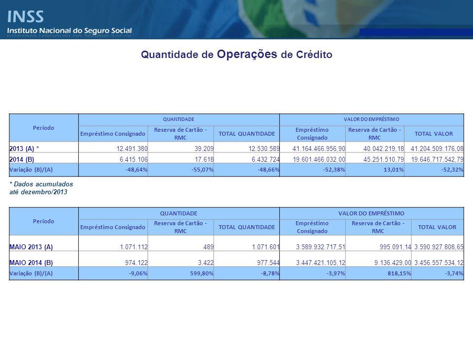 Quantidade de Operações de Crédito Período QUANTIDADEVALOR DO EMPRÉSTIMO Empréstimo Consignado Reserva de Cartão - RMC TOTAL QUANTIDADE Empréstimo Con