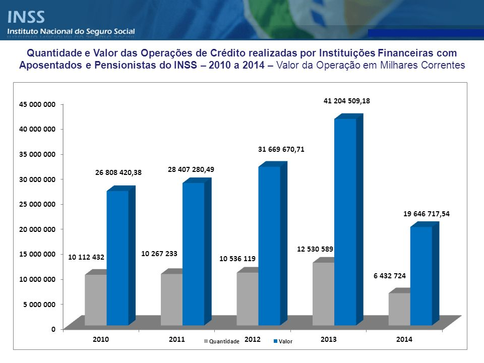 Distribuição percentual da quantidade e valor do Empréstimo Pessoal por BANCOS – Averbados em Maio de 2014 SequênciaInstituição financeira Quantidade de Contratos averbados no mês % Valor dos contratos averbados no mês % 1001-Banco do Brasil34.770 3,57% 177.947.532,94 5,16% 2004-BNB166 0,02% 480.875,00 0,01% 3021-Banestes359 0,04% 1.426.776,71 0,04% 4029-Banco ITAÚ BMG consignado S/A334.750 34,36% 1.023.313.517,40 29,68% 5033-BANCO SANTANDER (Brasil) S/A7.695 0,79% 45.874.164,43 1,33% 6041-Banrisul27.507 2,82% 107.029.123,90 3,10% 7063-IBI4.308 0,44% 12.461.614,93 0,36% 8070-BRB12 0,00% 66.280,51 0,00% 9104-CEF53.933 5,54% 279.372.091,05 8,10% 10121-Gerador S/A1.793 0,18% 4.897.164,34 0,14% 11213-Arbi4 0,00% 24.999,14 0,00% 12218-Bonsucesso S.A.8.477 0,87% 29.239.975,91 0,85% 13233-Banco Cifra S/A1.558 0,16% 3.896.320,96 0,11% 14237-Bradesco32.516 3,34% 134.271.138,16 3,89% 15250-BCV Banco de Crédito e Varejo S/A6.199 0,64% 14.901.347,65 0,43% 16254-Paraná Banco8.255 0,85% 28.350.548,32 0,82% 17263-Cacique S.A.6.631 0,68% 31.532.228,47 0,91% 18318-BMG12.390 1,27% 31.537.321,48 0,91% 19341-Banco Itau S/A99.411 10,21% 387.238.918,39 11,23% 20389-BANCO MERCANTIL DO BRASIL S/A28.434 2,92% 131.952.336,19 3,83% 21394-BANCO BRADESCO FINANCIAMENTOS139.721 14,34% 430.686.454,55 12,49% 22399-HSBC1.005 0,10% 4.193.801,52 0,12% 23422-Safra2.294 0,24% 14.250.325,15 0,41% 24604-Industrial79 0,01% 360.630,55 0,01% 25623-Panamericano25.125 2,58% 83.655.460,13 2,43% 26655-Votorantim56.347 5,78% 151.525.395,44 4,40% 27707-Daycoval24.891 2,56% 107.633.426,56 3,12% 28739-BGN S.A.32.393 3,33% 125.453.572,27 3,64% 29743-SEMEAR S.A.20 0,00% 57.000,87 0,00% 30756-Bancoob2.341 0,24% 10.188.566,88 0,30% 31901-Sul Financeira2.786 0,29% 15.970.418,93 0,46% 32903-Intermedium3.470 0,36% 15.048.720,82 0,44% 33905-Alfa0 0,00% - 34908-Parati16 0,00% 72.639,52 0,00% 35914-Barigui Financeira456 0,05% 1.658.186,43 0,05% 36917-Socicred11 0,00% 54.584,51 0,00% 37921-Crediare1.739 0,18% 5.302.729,00 0,15