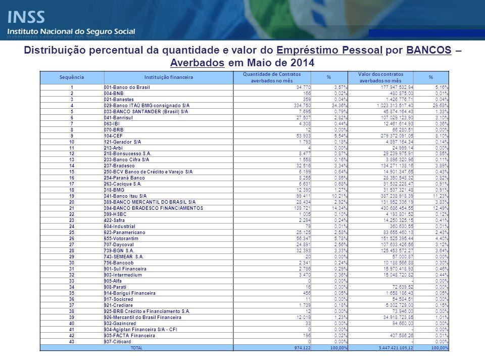 Distribuição percentual da quantidade e valor do Empréstimo Pessoal por BANCOS – ACUMULADO DE CONTRATOS ATIVOS EM MAIO DE 2014 Em R$ SequênciaInstituição FinanceiraQuantidade de Contratos ATIVOS%Valor dos contratos ATIVOS% 1001-Banco do Brasil1.123.217 4,23% 5.370.946.969,47 6,79% 2004-BNB2.499 0,01% 7.265.120,39 0,01% 3021-Banestes10.668 0,04% 45.016.069,50 0,06% 4029-Banco ITAÚ BMG consignado S/A4.609.838 17,35% 12.087.362.660,14 15,28% 5033-BANCO SANTANDER (Brasil) S/A359.322 1,35% 1.652.619.798,03 2,09% 6041-Banrisul524.034 1,97% 1.920.011.235,42 2,43% 7044-BVA4 0,00% 10.709,53 0,00% 8047-Banese9 0,00% 42.763,39 0,00% 9063-IBI157.165 0,59% 409.915.915,71 0,52% 10070-BRB159 0,00% 1.081.570,00 0,00% 11104-CEF1.766.748 6,65% 8.587.493.430,41 10,86% 12107-BBM1.000 0,00% 2.451.067,83 0,00% 13121-Gerador S/A26.192 0,10% 63.132.141,62 0,08% 14212-Banco Original S/A224.773 0,85% 479.752.240,25 0,61% 15213-Arbi129 0,00% 601.678,17 0,00% 16218-Bonsucesso S.A.454.780 1,71% 1.121.990.471,30 1,42% 17224-Fibra32.865 0,12% 66.407.808,42 0,08% 18229-Cruzeiro do Sul339.827 1,28% 751.581.740,84 0,95% 19233-Banco Cifra S/A44.907 0,17% 82.441.963,01 0,10% 20237-Bradesco561.436 2,11% 2.259.895.353,77 2,86% 21250-BCV Banco de Crédito e Varejo S/A278.220 1,05% 580.636.791,12 0,73% 22254-Paraná Banco233.979 0,88% 620.079.566,92 0,78% 23263-Cacique S.A.233.043 0,88% 880.721.360,57 1,11% 24266-Cédula24 0,00% 152.848,37 0,00% 25318-BMG2.255.636 8,49% 5.066.096.403,06 6,40% 26341-Banco Itau S/A1.575.555 5,93% 5.311.152.282,82 6,71% 27356-BANCO ABN AMRO SA16.427 0,06% 71.600.430,83 0,09% 28389-BANCO MERCANTIL DO BRASIL S/A1.058.126 3,98% 3.084.661.300,37 3,90% 29394-BANCO BRADESCO PROMOTORA4.965.335 18,69% 13.069.894.383,85 16,52% 30399-HSBC63.528 0,24% 247.807.921,25 0,31% 31409-Unibanco161.302 0,61% 370.311.387,75 0,47% 32422-Safra39.390 0,15% 196.412.907,46 0,25%