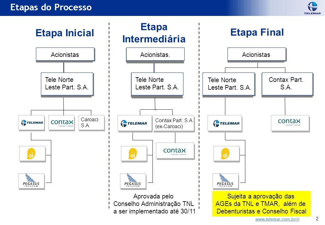 www.telemar.com.br/ri 2 Etapa Inicial Etapa Intermediária Etapa Final Caroaci S.A.