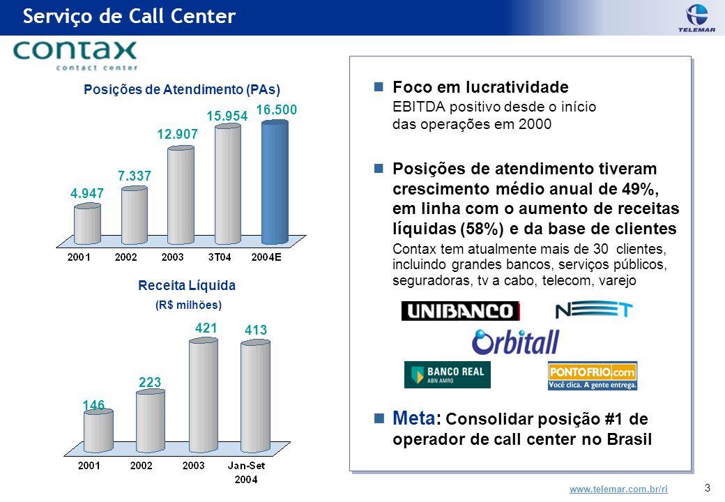 www.telemar.com.br/ri 3 Foco em lucratividade EBITDA positivo desde o início das operações em 2000 Posições de atendimento tiveram crescimento médio anual de 49%, em linha com o aumento de receitas líquidas (58%) e da base de clientes Contax tem atualmente mais de 30 clientes, incluindo grandes bancos, serviços públicos, seguradoras, tv a cabo, telecom, varejo Meta: Consolidar posição #1 de operador de call center no Brasil Foco em lucratividade EBITDA positivo desde o início das operações em 2000 Posições de atendimento tiveram crescimento médio anual de 49%, em linha com o aumento de receitas líquidas (58%) e da base de clientes Contax tem atualmente mais de 30 clientes, incluindo grandes bancos, serviços públicos, seguradoras, tv a cabo, telecom, varejo Meta: Consolidar posição #1 de operador de call center no Brasil Serviço de Call Center Posições de Atendimento (PAs) 7.337 4.947 12.907 Receita Líquida (R$ milhões) 223 421 146 16.500 15.954 413