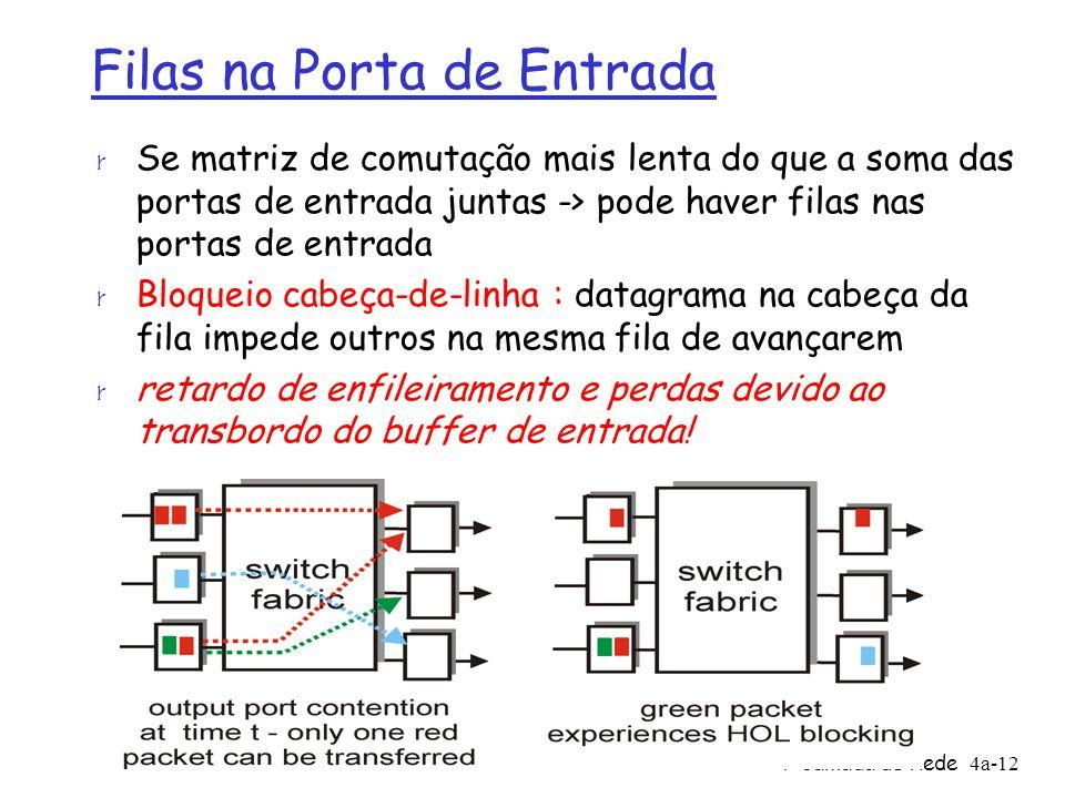 4: Camada de Rede4a-12 Filas na Porta de Entrada r Se matriz de comutação mais lenta do que a soma das portas de entrada juntas -> pode haver filas na