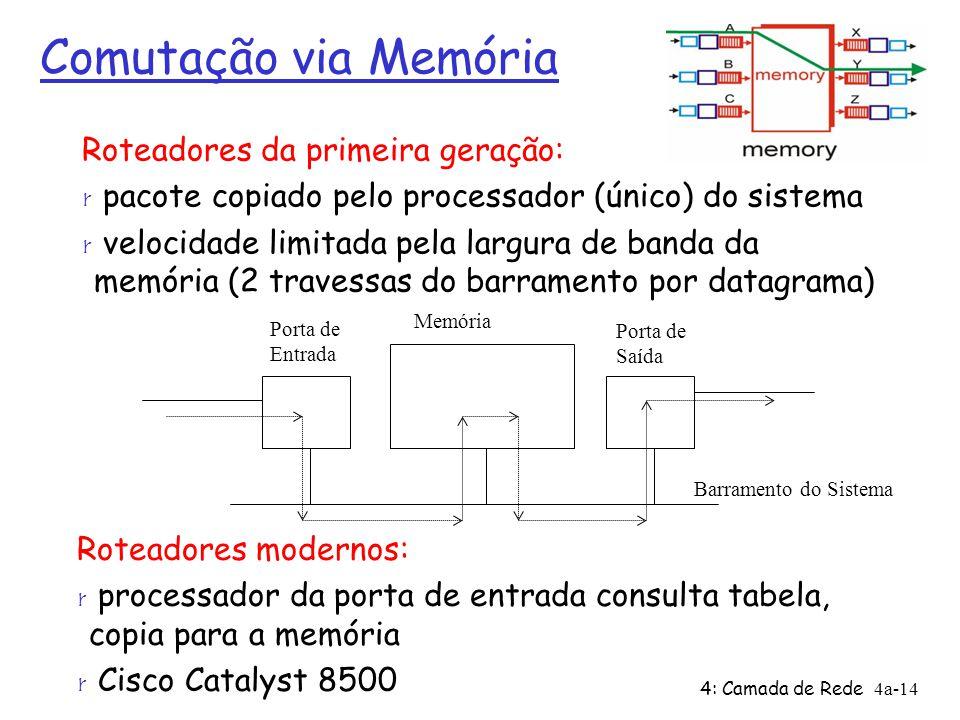 4: Camada de Rede4a-14 Comutação via Memória Roteadores da primeira geração: r pacote copiado pelo processador (único) do sistema r velocidade limitad
