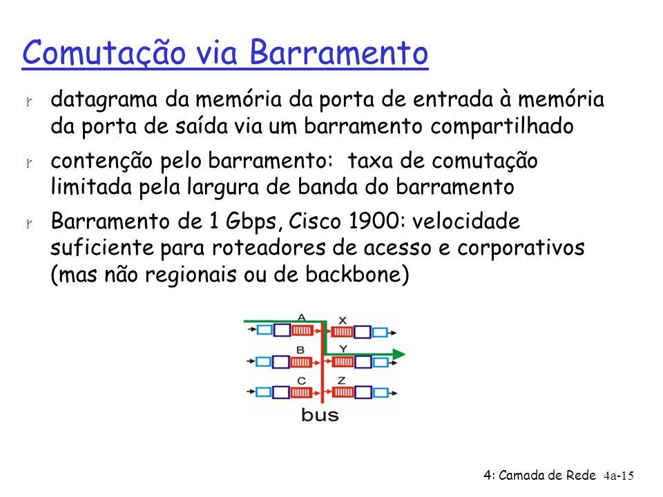 4: Camada de Rede4a-15 Comutação via Barramento r datagrama da memória da porta de entrada à memória da porta de saída via um barramento compartilhado