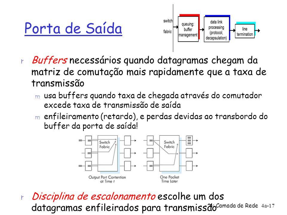 4: Camada de Rede4a-17 Porta de Saída r Buffers necessários quando datagramas chegam da matriz de comutação mais rapidamente que a taxa de transmissão