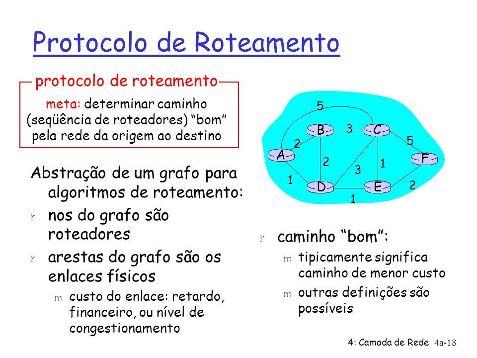 4: Camada de Rede4a-18 protocolo de roteamento Protocolo de Roteamento Abstração de um grafo para algoritmos de roteamento: r nos do grafo são roteado