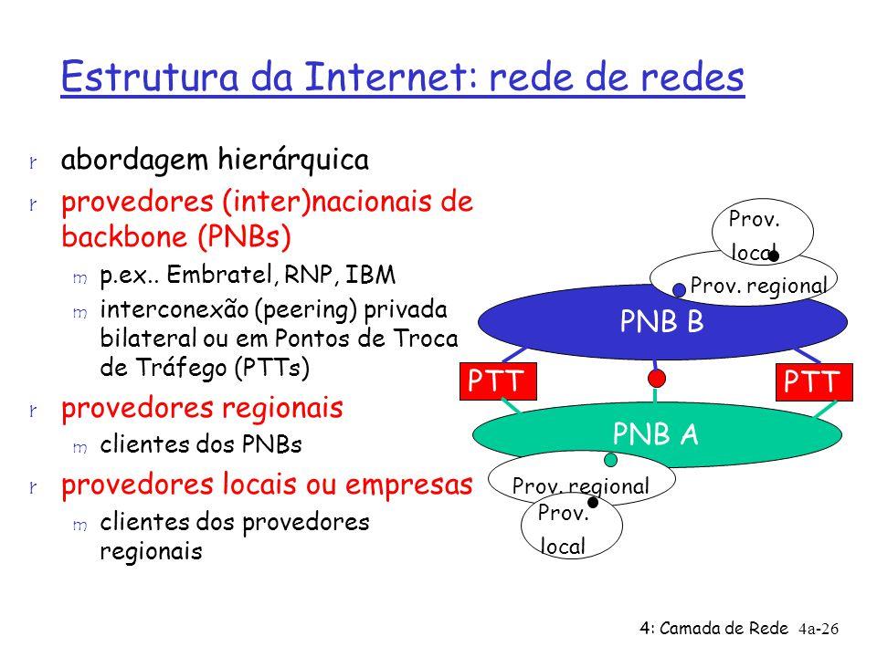 4: Camada de Rede4a-26 Estrutura da Internet: rede de redes r abordagem hierárquica r provedores (inter)nacionais de backbone (PNBs) m p.ex.. Embratel