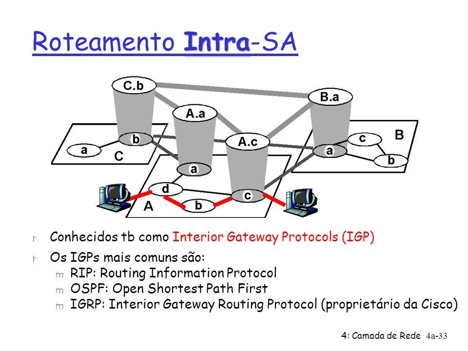 4: Camada de Rede4a-33 Intra Roteamento Intra-SA r Conhecidos tb como Interior Gateway Protocols (IGP) r Os IGPs mais comuns são: m RIP: Routing Infor