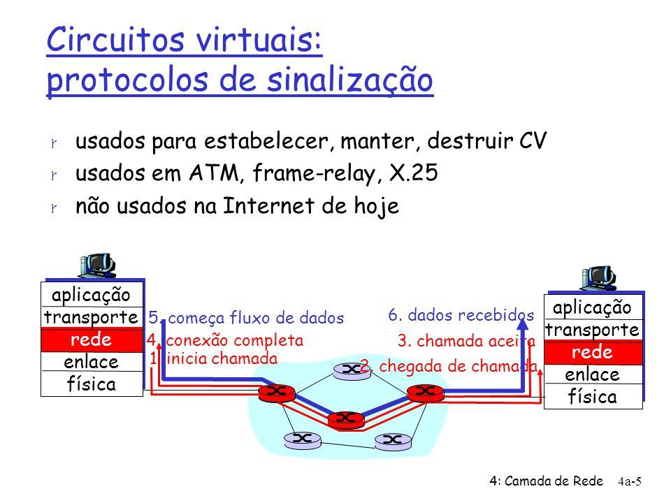 4: Camada de Rede4a-5 Circuitos virtuais: protocolos de sinalização r usados para estabelecer, manter, destruir CV r usados em ATM, frame-relay, X.25