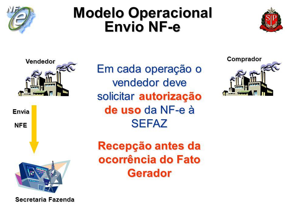 Secretaria Fazenda Vendedor Comprador Modelo Operacional Envio NF-e Em cada operação o vendedor deve solicitar autorização de uso da NF-e à SEFAZ Rece