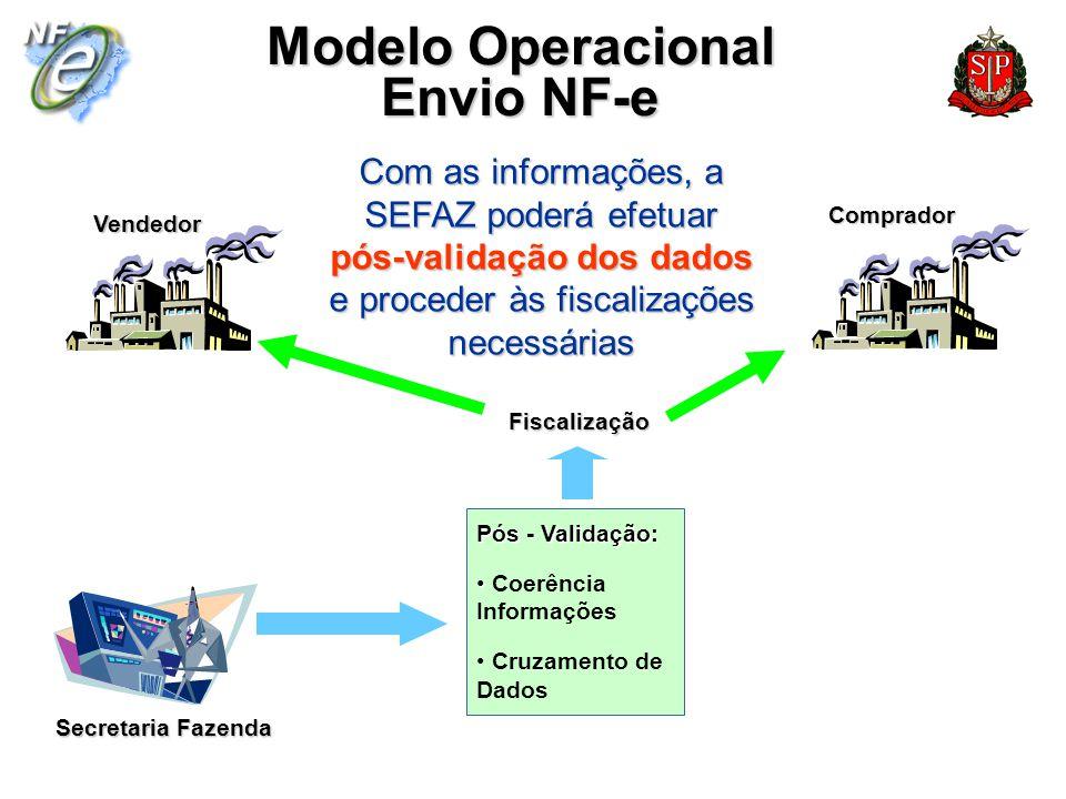 Secretaria Fazenda VendedorComprador Modelo Operacional Envio NF-e Com as informações, a SEFAZ poderá efetuar pós-validação dos dados e proceder às fi