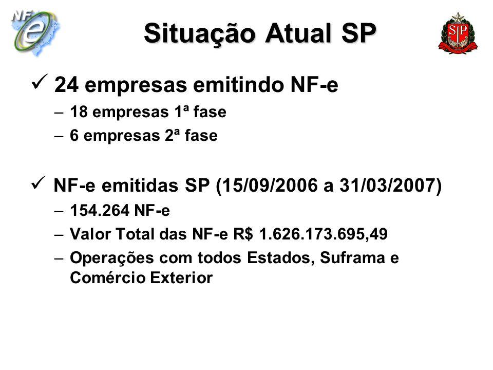 Situação Atual SP 24 empresas emitindo NF-e –18 empresas 1ª fase –6 empresas 2ª fase NF-e emitidas SP (15/09/2006 a 31/03/2007) –154.264 NF-e –Valor T