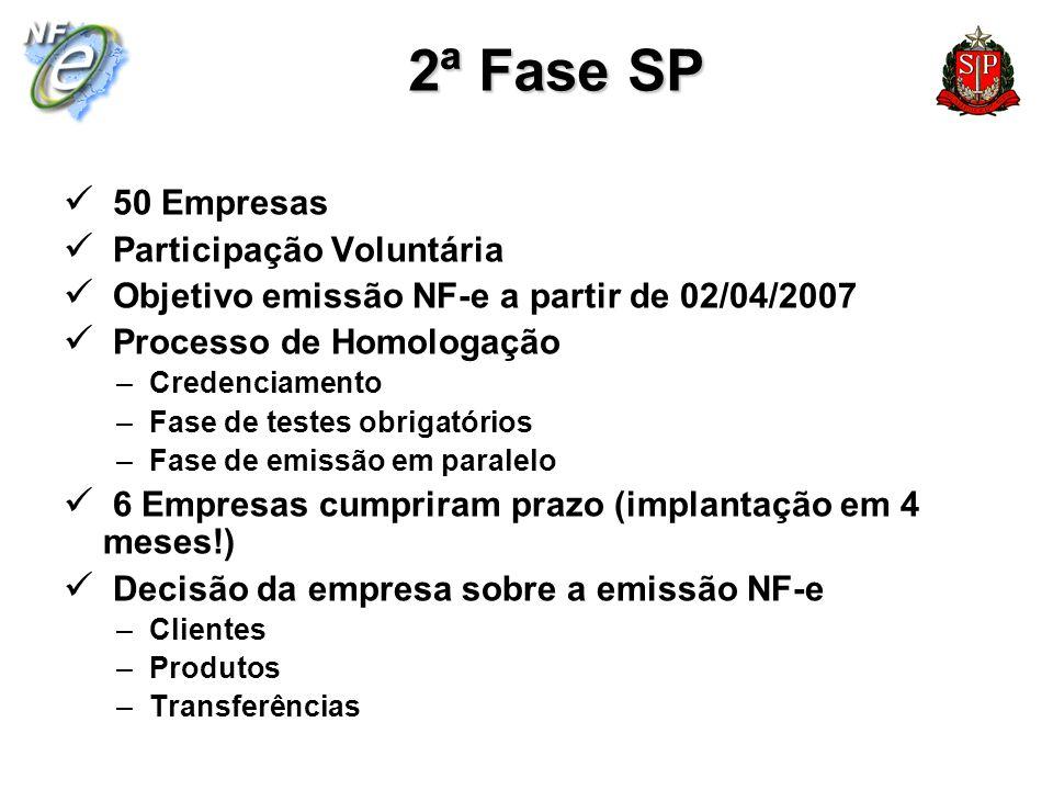 2ª Fase SP 50 Empresas Participação Voluntária Objetivo emissão NF-e a partir de 02/04/2007 Processo de Homologação –Credenciamento –Fase de testes ob