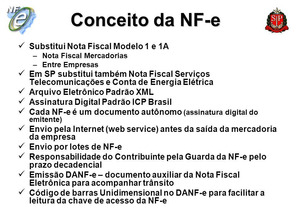 Conceito da NF-e Substitui Nota Fiscal Modelo 1 e 1A –Nota Fiscal Mercadorias –Entre Empresas Em SP substitui também Nota Fiscal Serviços Telecomunica