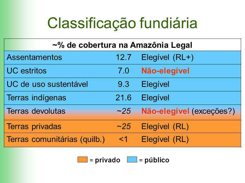Classificação fundiária ~% de cobertura na Amazônia Legal Assentamentos12.7Elegível (RL+) UC estritos7.0Não-elegível UC de uso sustentável9.3Elegível Terras indígenas21.6Elegível Terras devolutas~25Não-elegível (exceções?) Terras privadas~25Elegível (RL) Terras comunitárias (quilb.) <1Elegível (RL) = privado = público