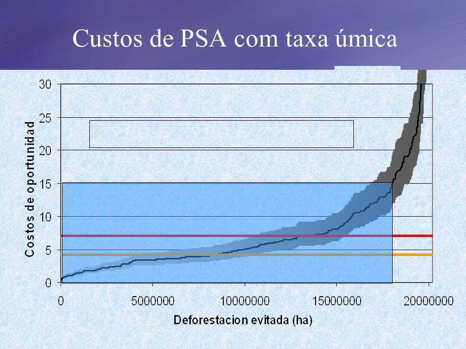 Custos de PSA com taxa úmica