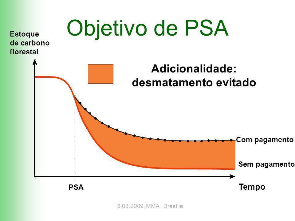 3.03.2009, MMA, Brasília Tempo PSA Adicionalidade: desmatamento evitado Estoque de carbono florestal Com pagamento Sem pagamento Objetivo de PSA
