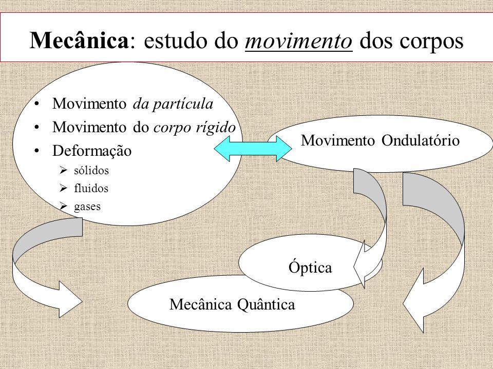 Mecânica: estudo do movimento dos corpos Movimento da partícula Movimento do corpo rígido Deformação  sólidos  fluidos  gases Movimento Ondulatório Mecânica Quântica Óptica