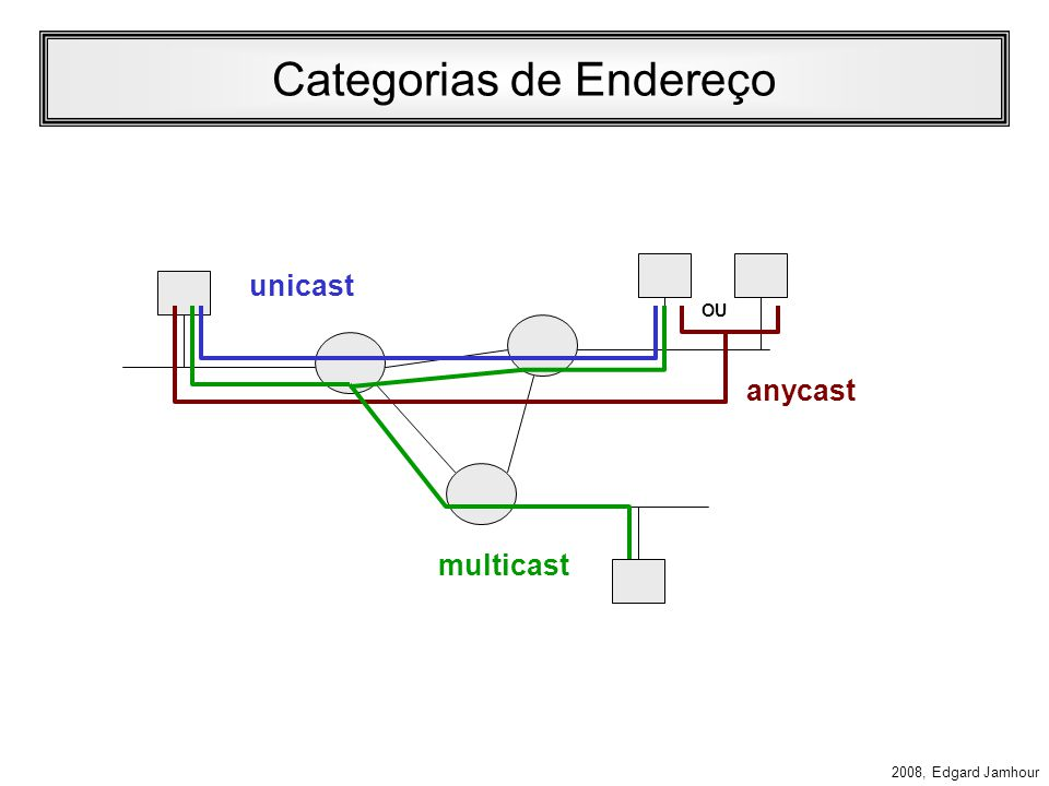 2008, Edgard Jamhour Categorias de Endereço IPv6 Unicast: –O destinatário é um único computador. Anycast: –O endereço de destino define um grupo de ho