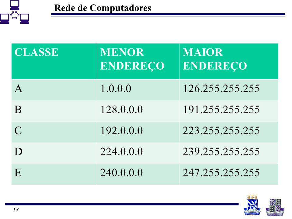 Rede de Computadores 13 CLASSEMENOR ENDEREÇO MAIOR ENDEREÇO A1.0.0.0126.255.255.255 B128.0.0.0191.255.255.255 C192.0.0.0223.255.255.255 D224.0.0.0239.