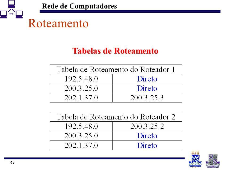 Rede de Computadores 34 Tabelas de Roteamento Roteamento