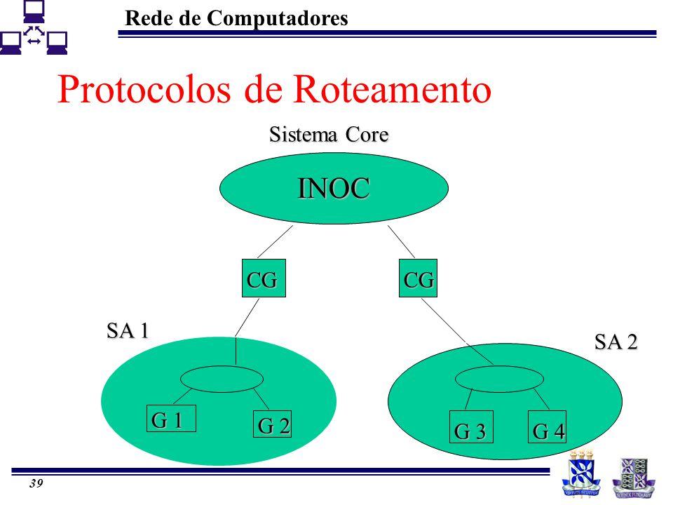 Rede de Computadores 39 Protocolos de Roteamento INOC Sistema Core CGCG SA 1 SA 2 G 1 G 2 G 3 G 4
