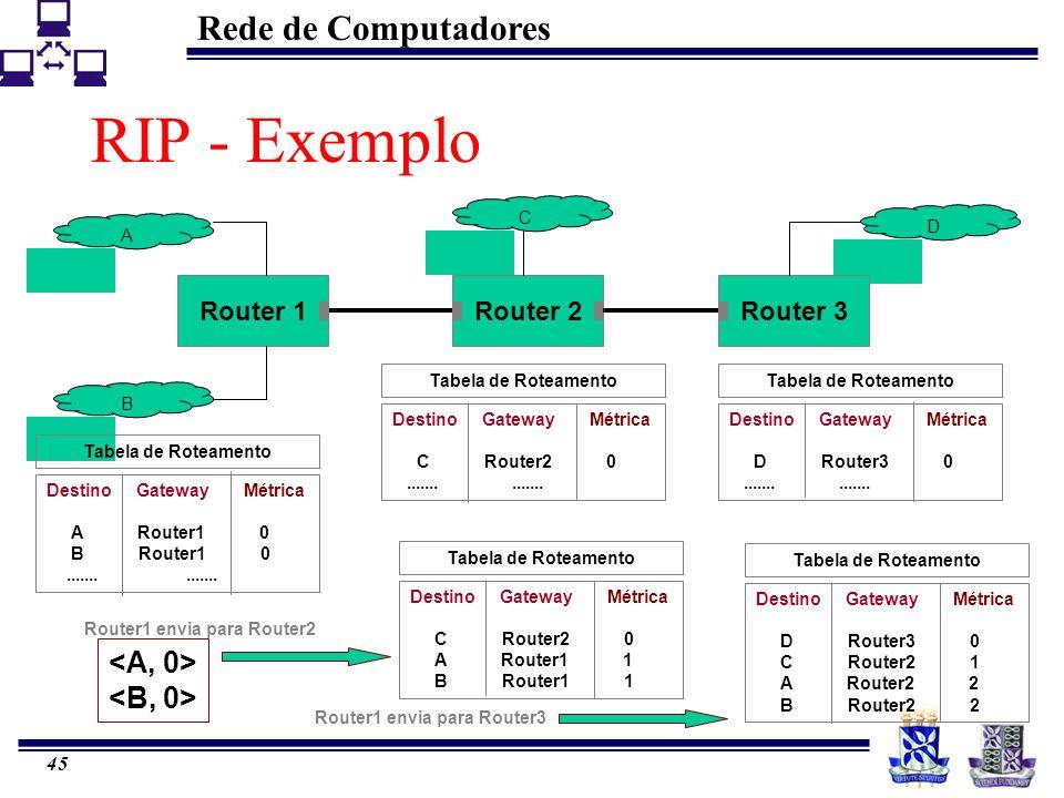 Rede de Computadores 45 D RIP - Exemplo Router 1Router 2Router 3 ABC Router1 envia para Router2 Tabela de Roteamento Destino Gateway Métrica A Router1