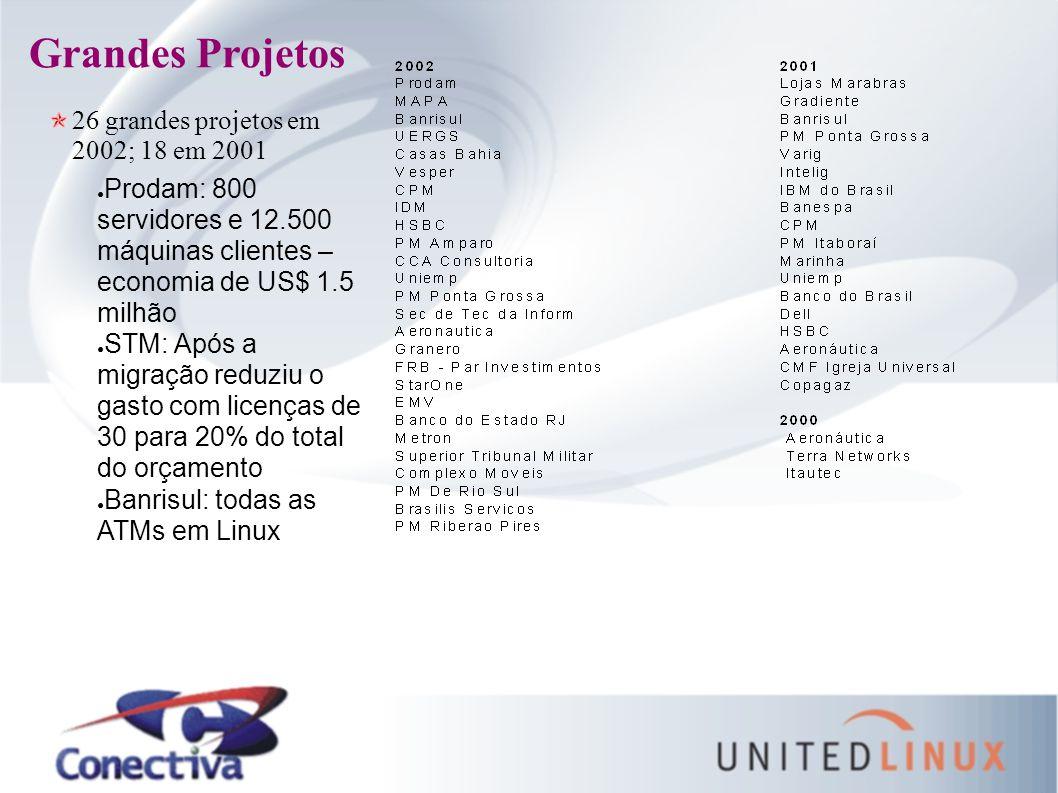 Grandes Projetos 26 grandes projetos em 2002; 18 em 2001 ● Prodam: 800 servidores e 12.500 máquinas clientes – economia de US$ 1.5 milhão ● STM: Após a migração reduziu o gasto com licenças de 30 para 20% do total do orçamento ● Banrisul: todas as ATMs em Linux