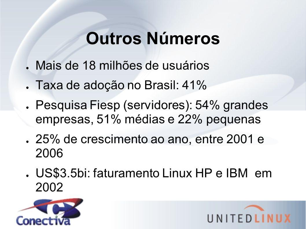 Outros Números ● Mais de 18 milhões de usuários ● Taxa de adoção no Brasil: 41% ● Pesquisa Fiesp (servidores): 54% grandes empresas, 51% médias e 22% pequenas ● 25% de crescimento ao ano, entre 2001 e 2006 ● US$3.5bi: faturamento Linux HP e IBM em 2002