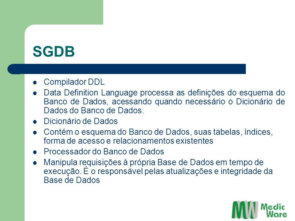 SGDB Processador de Pesquisas Analisa as solicitações, e se estas forem consistentes, aciona o Processador do Banco de Dados para acesso efetivo aos dados Compilador DML Data Manipulation Language onde são gerados os códigos de acesso ao Banco de Dados