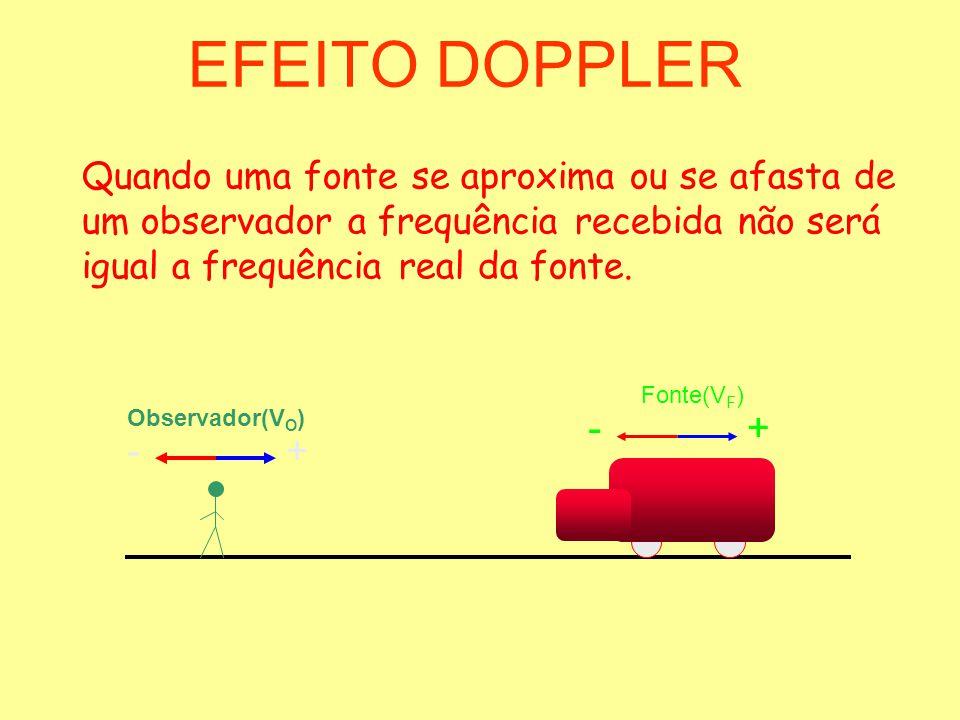 EFEITO DOPPLER Quando uma fonte se aproxima ou se afasta de um observador a frequência recebida não será igual a frequência real da fonte. Observador(