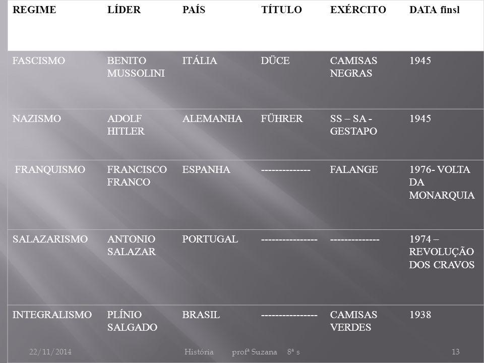 22/11/2014História profª Suzana 8ª s13 REGIMELÍDERPAÍSTÍTULOEXÉRCITODATA finsl FASCISMOBENITO MUSSOLINI ITÁLIADÜCECAMISAS NEGRAS 1945 NAZISMOADOLF HITLER ALEMANHAFÜHRERSS – SA - GESTAPO 1945 FRANQUISMOFRANCISCO FRANCO ESPANHA--------------FALANGE1976- VOLTA DA MONARQUIA SALAZARISMOANTONIO SALAZAR PORTUGAL------------------------------1974 – REVOLUÇÃO DOS CRAVOS INTEGRALISMOPLÍNIO SALGADO BRASIL----------------CAMISAS VERDES 1938