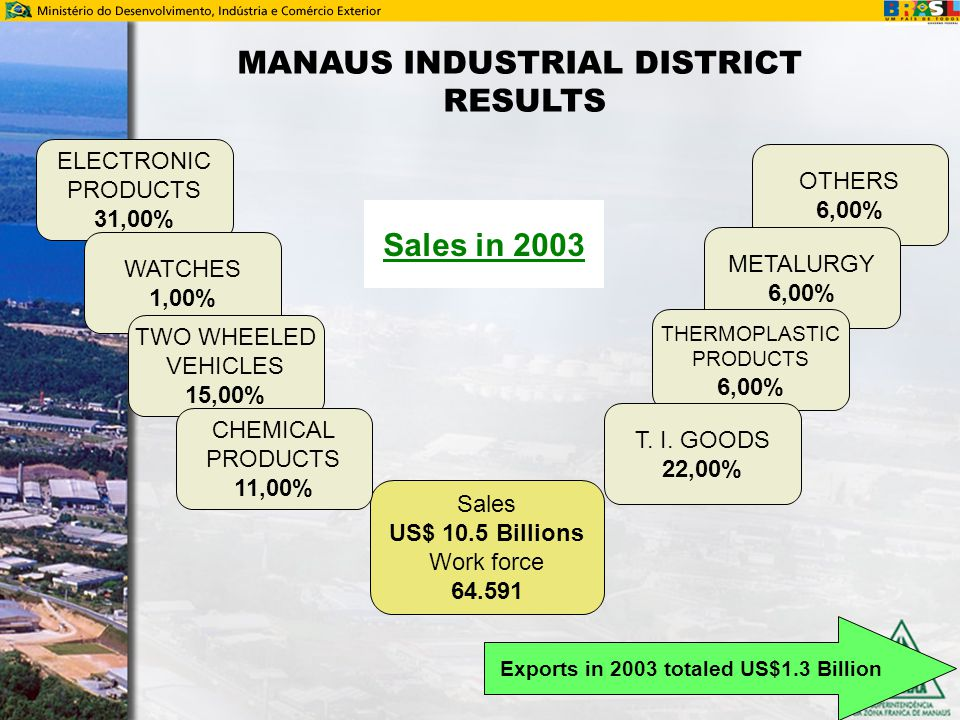 MANAUS INDUSTRIAL DISTRICT RESULTS Sales US$ 10.5 Billions Work force 64.591 ELECTRONIC PRODUCTS 31,00% WATCHES 1,00% TWO WHEELED VEHICLES 15,00% OTHE