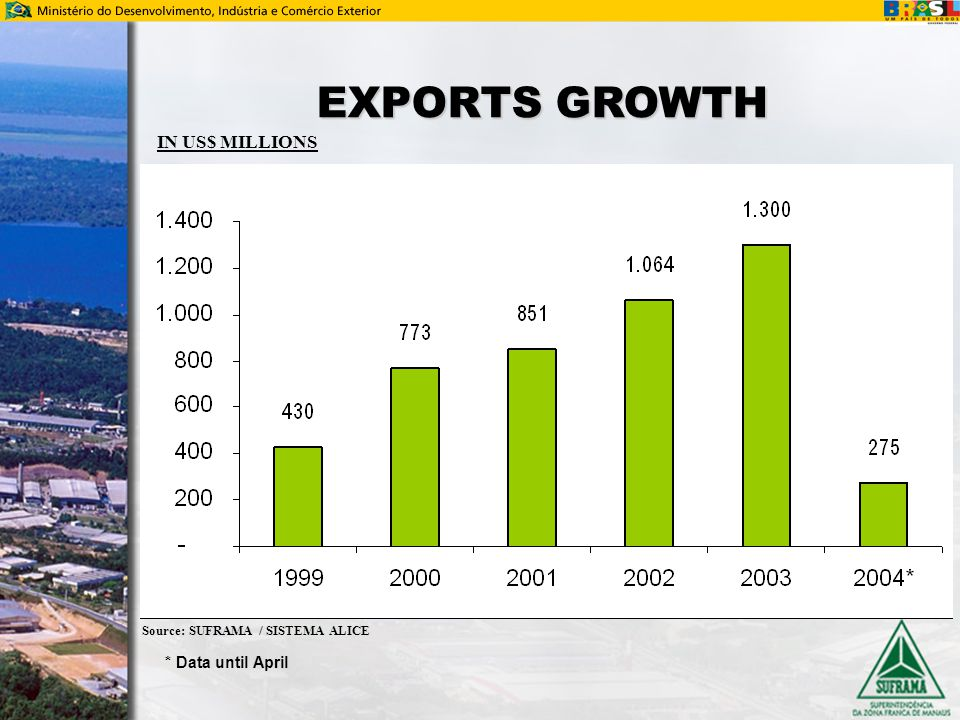 Source: SUFRAMA / SISTEMA ALICE EXPORTS GROWTH IN US$ MILLIONS * Data until April