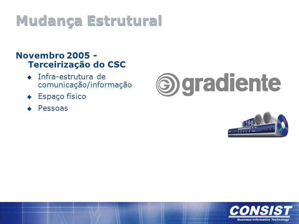 Mudança Estrutural Novembro 2005 - Terceirização do CSC u Infra-estrutura de comunicação/informação u Espaço físico u Pessoas