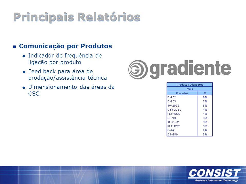 Principais Relatórios n Comunicação por Produtos u Indicador de freqüência de ligação por produto u Feed back para área de produção/assistência técnica u Dimensionamento das áreas da CSC