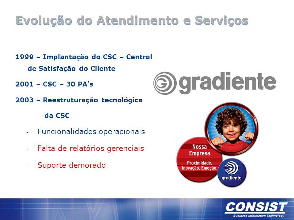 Evolução do Atendimento e Serviços 1999 – Implantação do CSC – Central de Satisfação do Cliente 2001 – CSC – 30 PA's 2003 – Reestruturação tecnológica