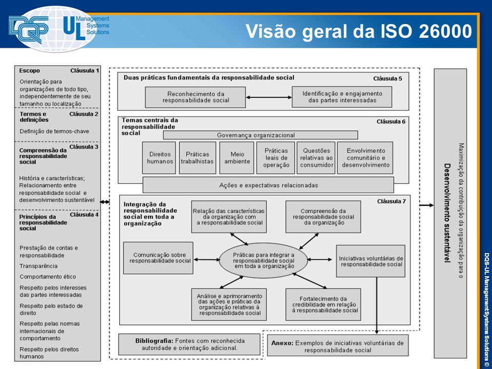 DQS-UL Management Systems Solutions © Visão geral da ISO 26000