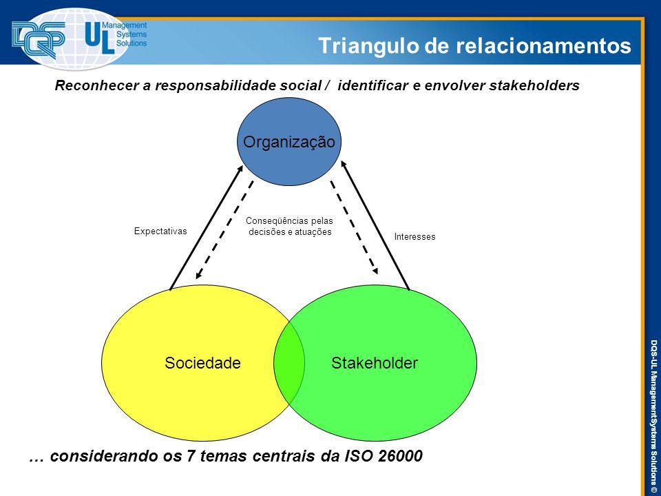 DQS-UL Management Systems Solutions © Triangulo de relacionamentos Organização SociedadeStakeholder Expectativas Interesses Conseqüências pelas decisões e atuações Reconhecer a responsabilidade social / identificar e envolver stakeholders … considerando os 7 temas centrais da ISO 26000