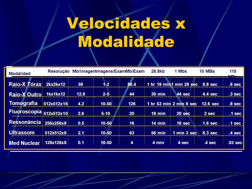 Velocidades x Modalidade Modalidad e ResoluçãoMb/ImagemImagens/ExamMb/Exam28.8kb1 Mbs10 MBs115 MBs Raio-X Tórax 2kx2kx12591-288.41 hr 19 min1 min 28 sec8.8 sec.6 sec Raio-X Outro 1kx1kx1212.62-54439 min44 sec4.4 sec.3 sec Tomografia 512x512x164.210-501261 hr 53 min2 min 6 sec12.6 sec.8 sec Fluoroscopia 512x512x102.65-102018 min20 sec2 sec.1 sec Ressonância 256x256x80.510-501614 min16 sec1.6 sec.1 sec Ultrassom 512x512x82.110-506356 min1 min 3 sec6.3 sec.4 sec Med Nuclear 128x128x80.110-5044 min4 sec.4 sec.03 sec