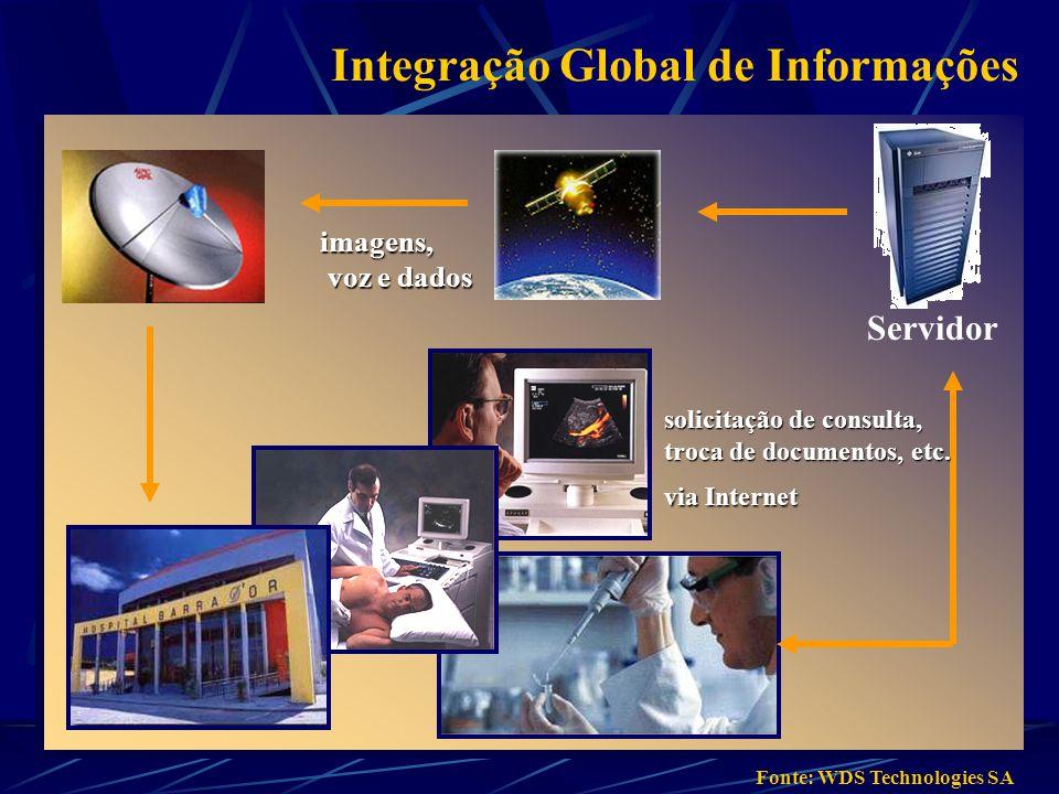 imagens, voz e dados voz e dados solicitação de consulta, troca de documentos, etc. via Internet Servidor Fonte: WDS Technologies SA Integração Global