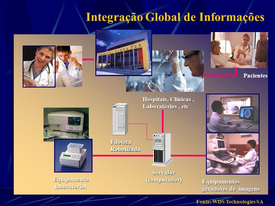 Equipamento laboratorial laboratorial Equipamentos geradores de imagens Servidor(computador) Médicos Pacientes Hospitais, Clinicas, Laboratórios, etc FitotecaRobotizada Integração Global de Informações Fonte: WDS Technologies SA