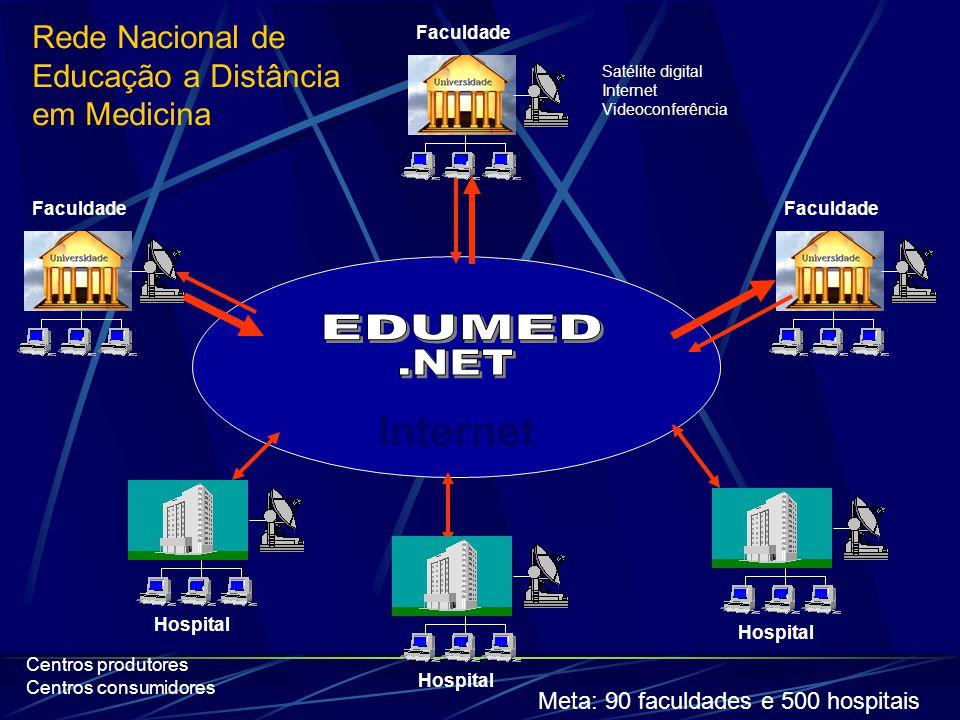 Internet Faculdade Hospital Rede Nacional de Educação a Distância em Medicina Satélite digital Internet Videoconferência Hospital Meta: 90 faculdades