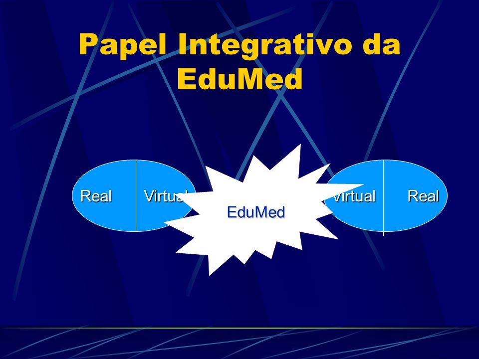 Papel Integrativo da EduMed Real Virtual Virtual Real EduMed