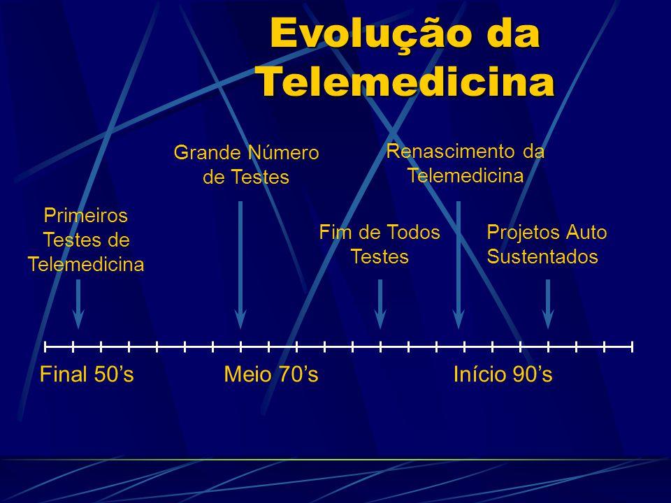 Evolução da Telemedicina Final 50'sMeio 70'sInício 90's Projetos Auto Sustentados Grande Número de Testes Renascimento da Telemedicina Fim de Todos Testes Primeiros Testes de Telemedicina