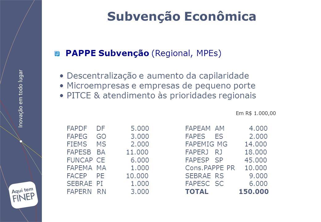 Subvenção Econômica PAPPE Subvenção (Regional, MPEs) Descentralização e aumento da capilaridade Microempresas e empresas de pequeno porte PITCE & atendimento às prioridades regionais FAPDF DF 5.000FAPEAM AM 4.000 FAPEG GO 3.000 FAPES ES 2.000 FIEMS MS 2.000 FAPEMIG MG 14.000 FAPESB BA 11.000 FAPERJ RJ 18.000 FUNCAPCE 6.000 FAPESP SP 45.000 FAPEMA MA 1.000 Cons.PAPPE PR 10.000 FACEPPE 10.000 SEBRAERS 9.000 SEBRAEPI 1.000 FAPESC SC 6.000 FAPERN RN 3.000 TOTAL 150.000 Em R$ 1.000,00