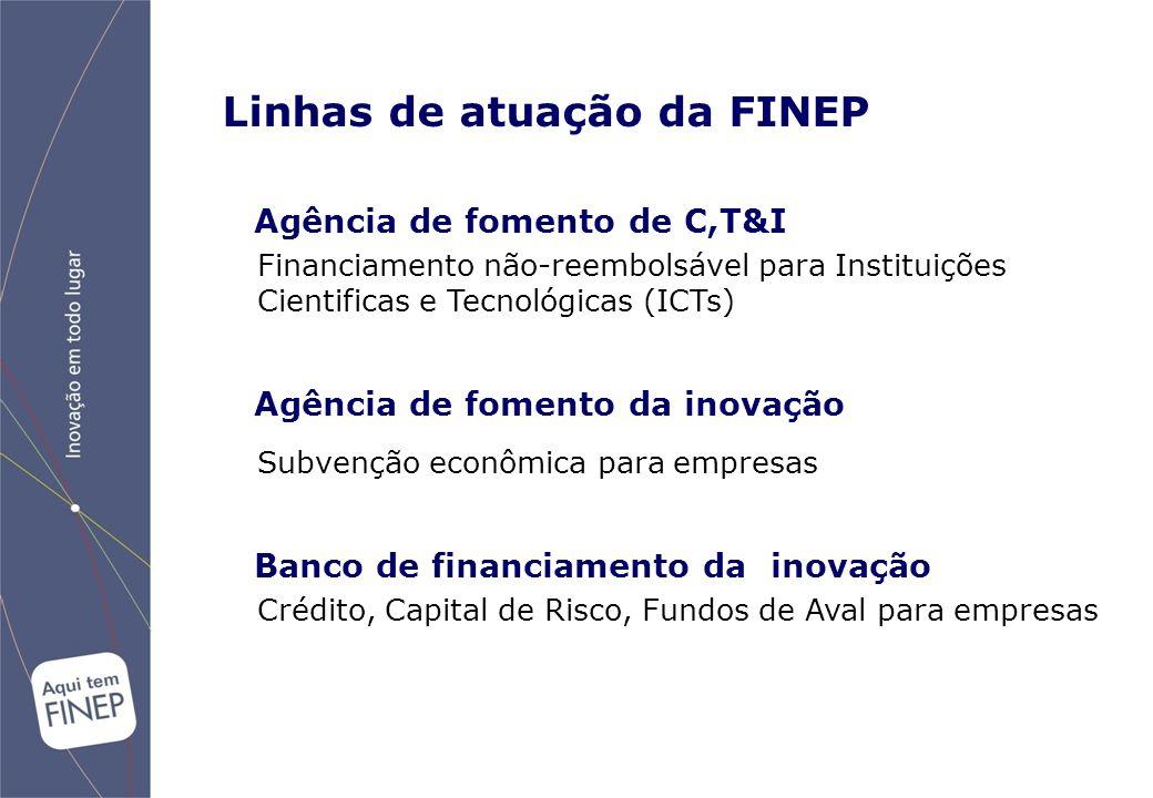 Linhas de atuação da FINEP Agência de fomento de C,T&I Financiamento não-reembolsável para Instituições Cientificas e Tecnológicas (ICTs) Agência de fomento da inovação Subvenção econômica para empresas Banco de financiamento da inovação Crédito, Capital de Risco, Fundos de Aval para empresas